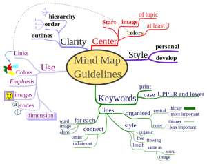 Mind map guidelines